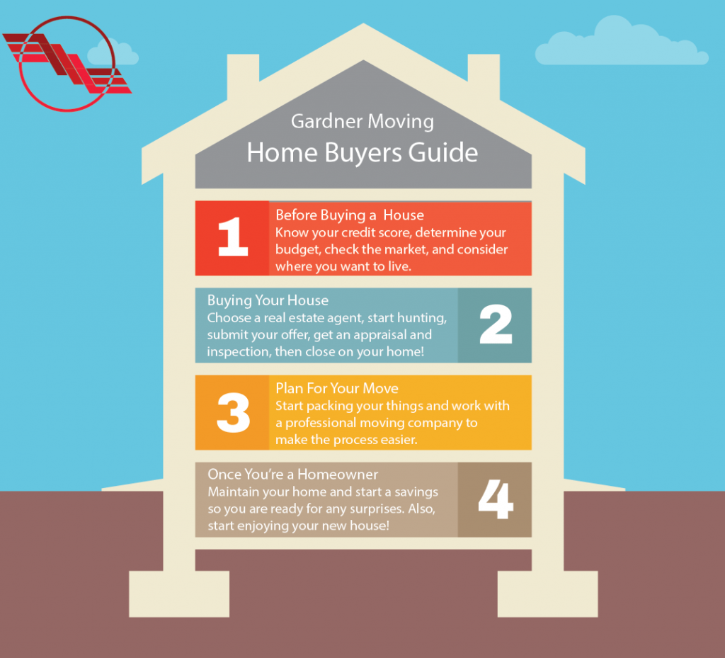Home Buying Guide